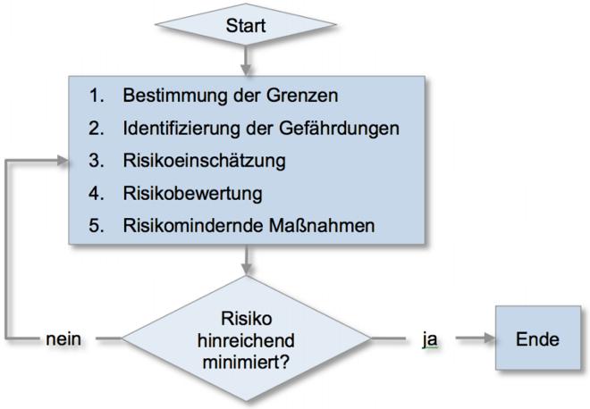 iterativer Prozess der Risikobeurteilung