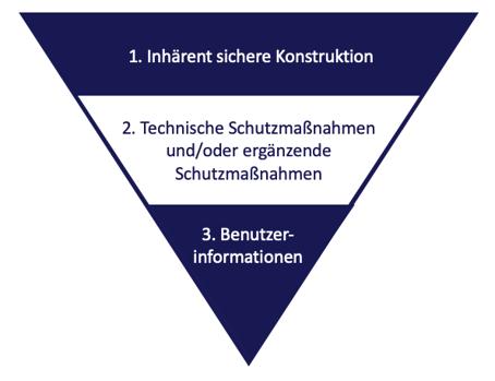 Schaubild 3 Stufen Verfahren