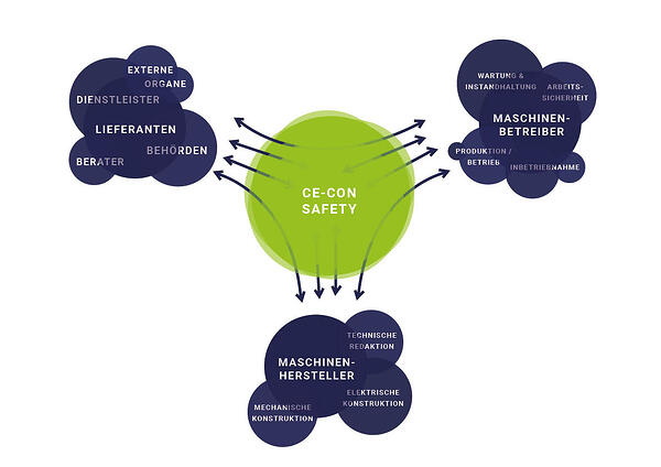 Cloudbasierte Software CE-CON Safety