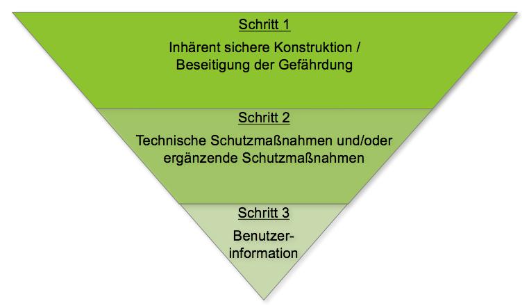 drei Stufen Verfahren.png